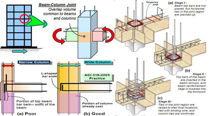 Beam Column Joints opposes Earthquakes