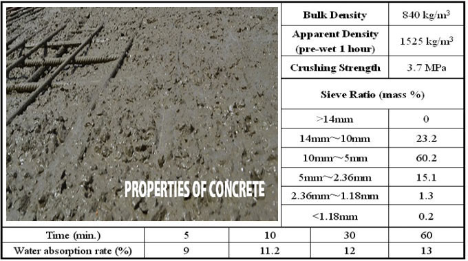 Concrete and its properties