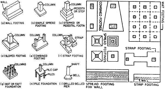 Foundation types for structures types of foundations in for Different foundation types