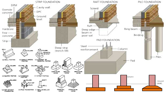 Types Of Foundation In Construction Foundation Design