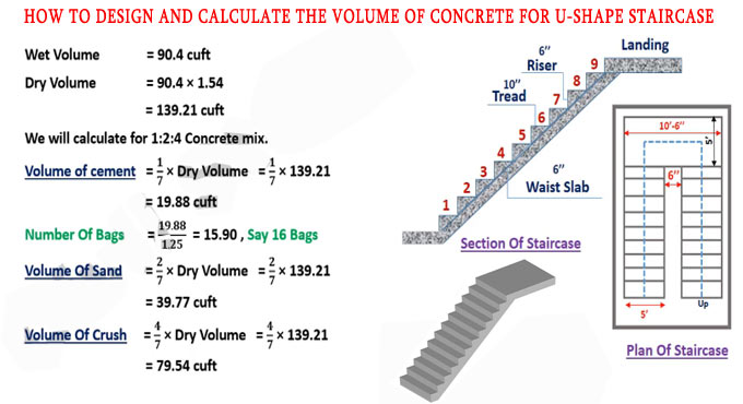 U Shaped Stair Design | Calculation of Volume of Concrete for U